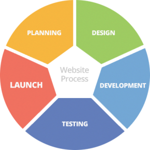 web design delivery process