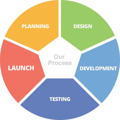app design delivery process