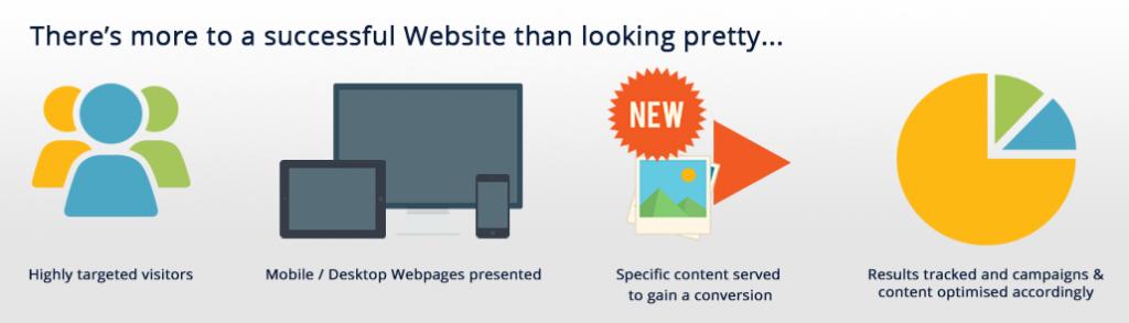 improve online store conversions
