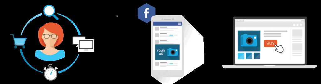 Retarget Facebook Users
