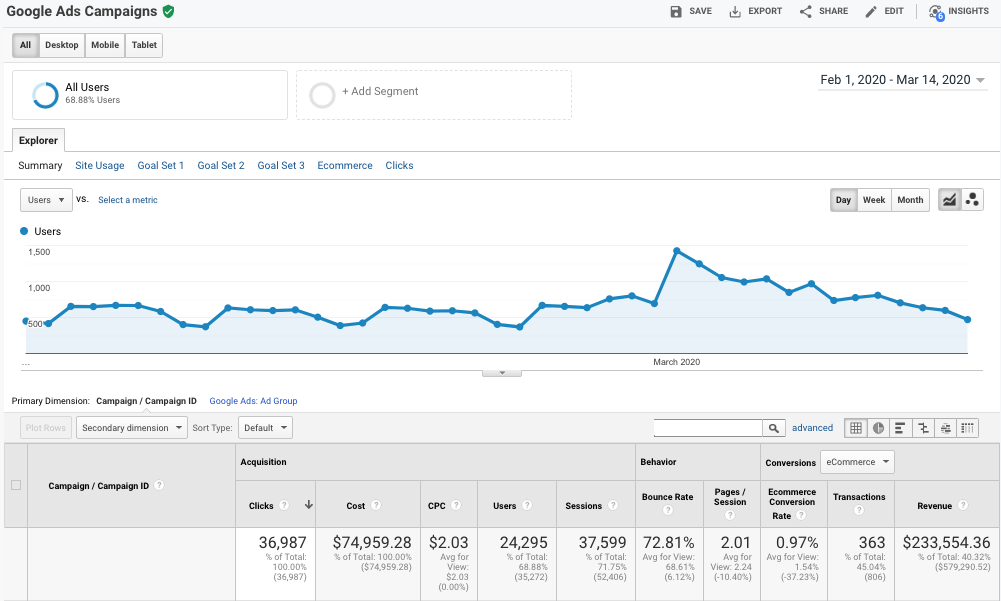 ecommerce ad campaign performance example