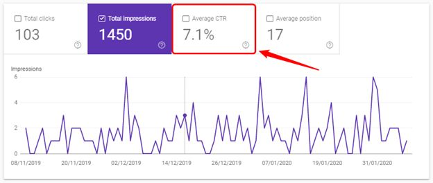 Measure Organic Click Through Rate to Monitor SEO Progress