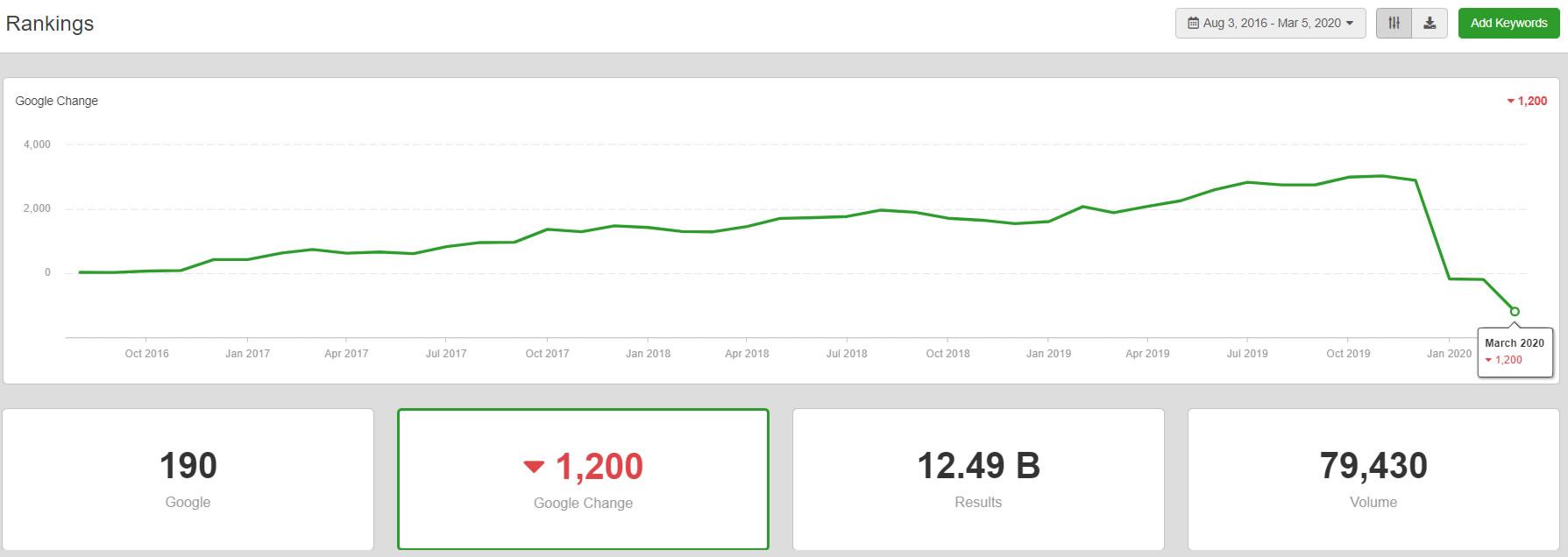 Organic Traffic Decrease with Website Migration