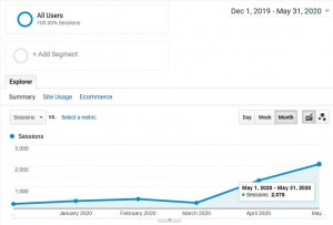 Tuckpointing SEO Case Study